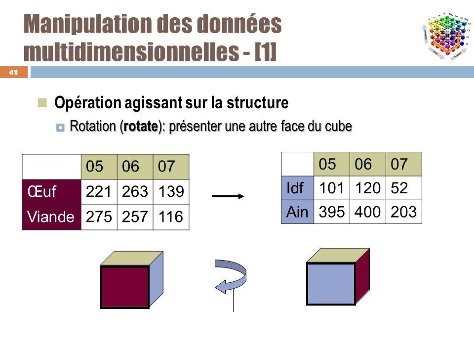 Manipulation des données multidimensionnelles - [1]